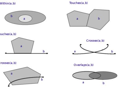 Geometrie, geografie, geodesie en topologie